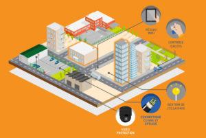 Solution Smart Cities CCF